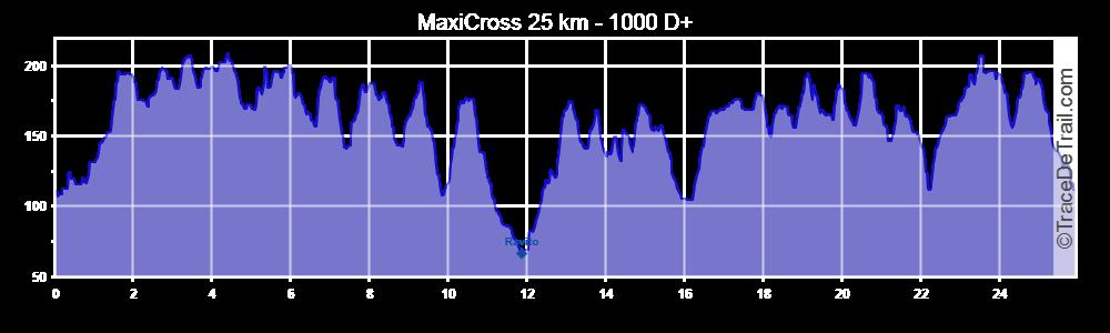 profil-25km